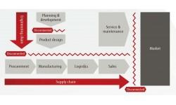 Xu thế dịch chuyển công nghệ trong sản xuất dưới góc nhìn Fujitsu